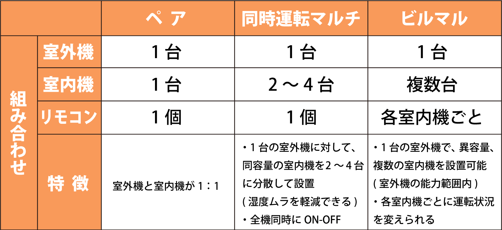 室内機と室外機の組み合わせ表